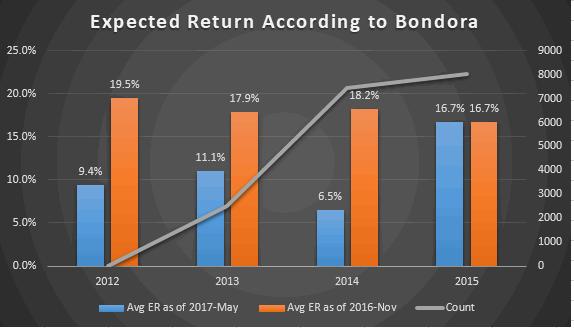 Keskmine oodatav tootlus Bondora andmebaasi põhjal