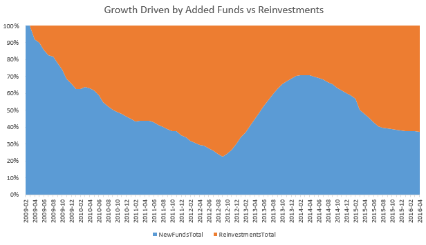 Bondora growth by new deposits or reinvestments