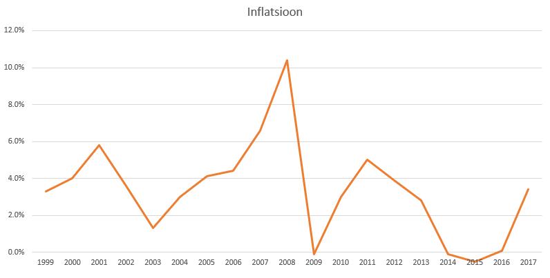 inflatsioon ehk tarbijahinnaindeks läbi ajaloo