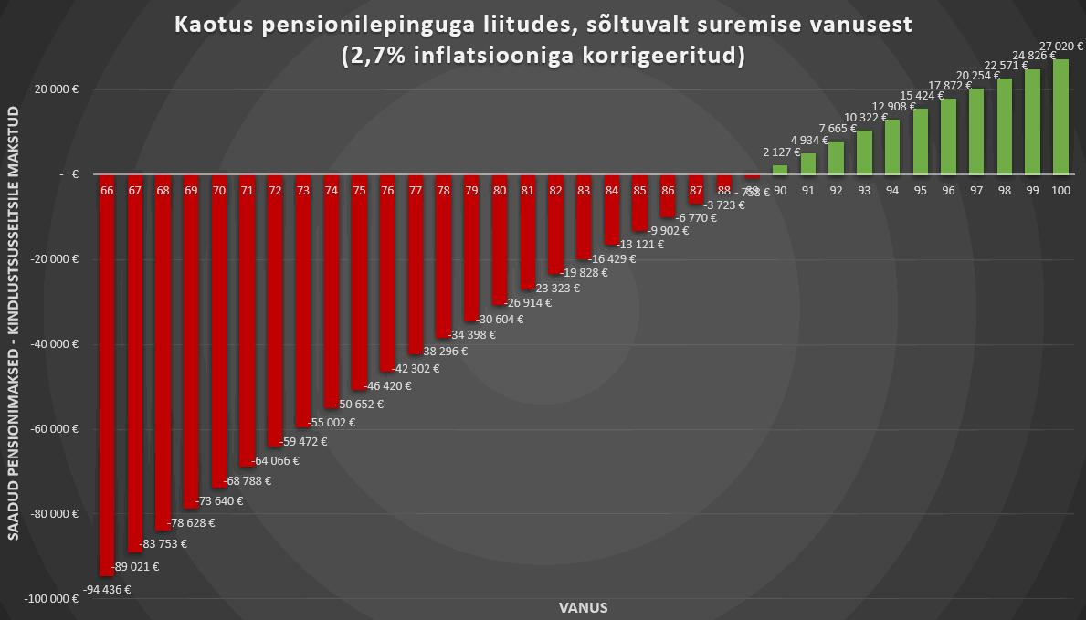 kaotus pensionilepinguga liitudes peale 2.7% inflatsiooni