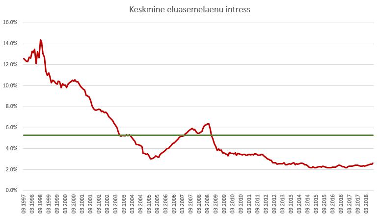 eluasemelaenu keskmine intress Eestis läbi aja