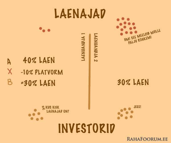 Intresside konkurents laenuturul