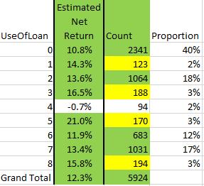 Investeeringu tootlus laenude konsolideerimine