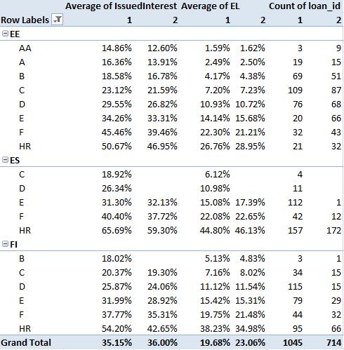Bondora laenuintressid ja eeldatav kaotusmäär