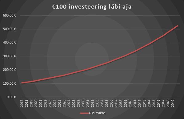 Liitintress kasvatab investeeringut kiiresti