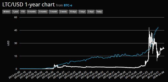 litecoin hind USD-s