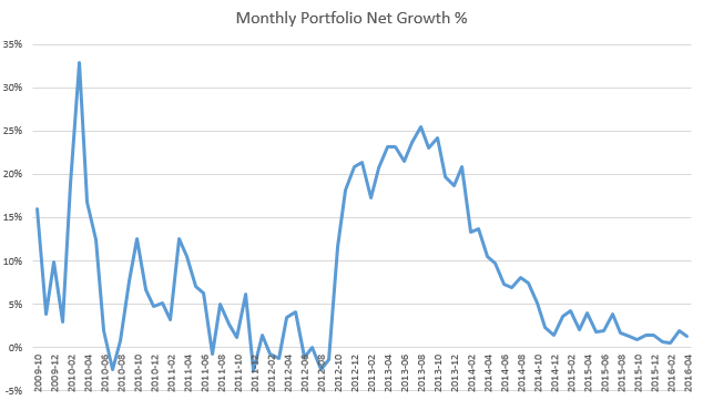 Bondora net portfolio growth after defaults