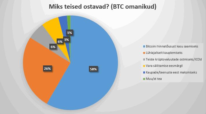 Miks inimesed Bitcoine ostavad?