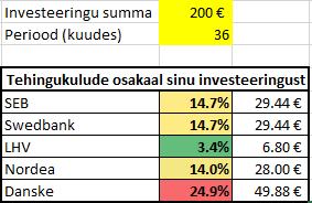 börsile investeerimisel tehingukulud