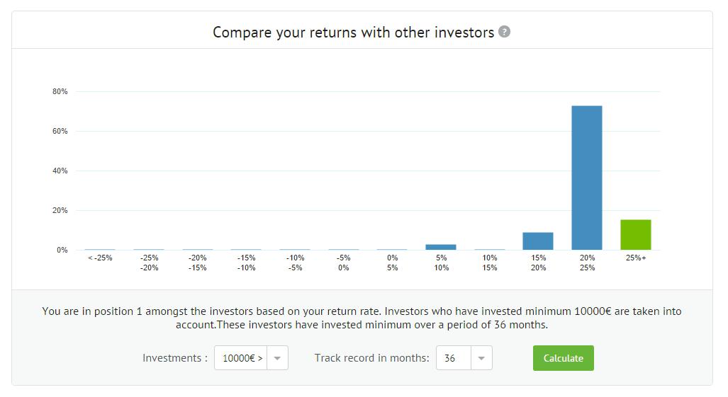 Parima tootlusega investor Bondoras