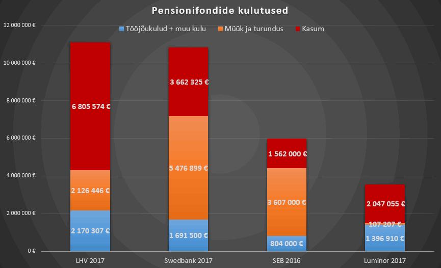 Pensionifondide haldustasud.