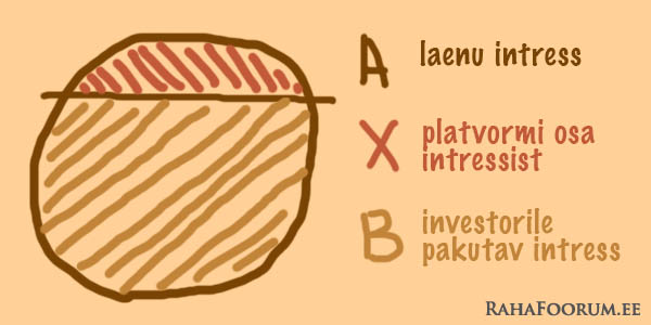 Investori intress ilma tagasiostugarantiita laenudel