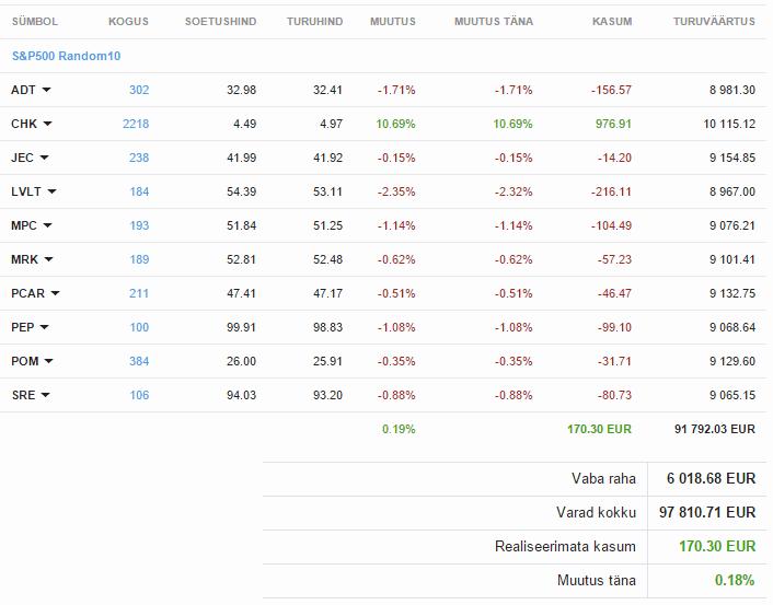 10 S&P 500 aktsiat juhuslikult valitud investeering