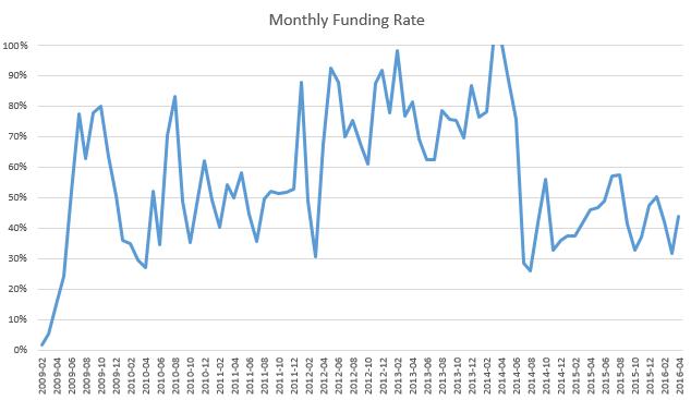 Funding Rate ehk Bondora igakuine rahastamismäär