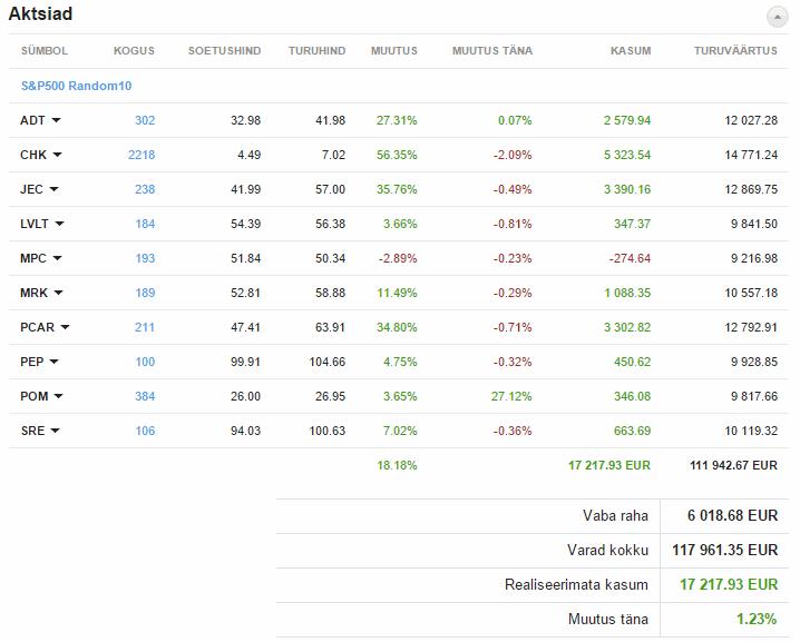 suvalised 10 S&P 500 aktsiat