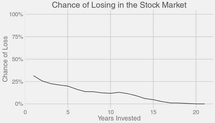 S&P 500 investeeringuga kaotamine